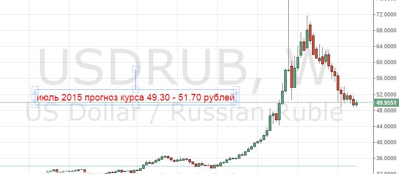 прогноз доллара в июне